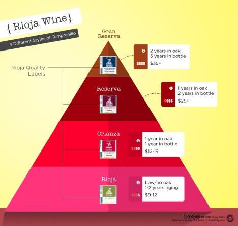 rioja-wine-classifications